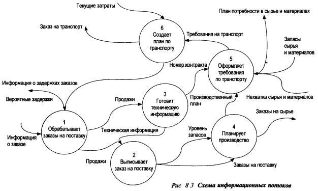 Схемы информационных потоков